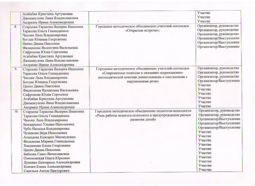 Годовой отчет о деятельности МБУ ЦППРиК Лист 10