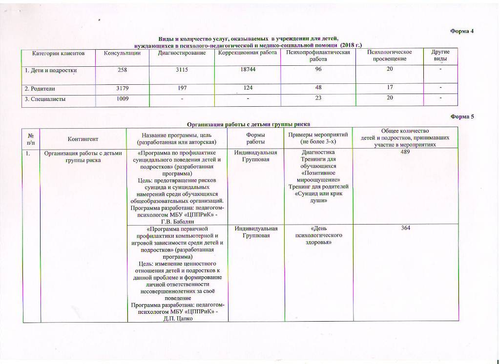 Годовой отчет о деятельности МБУ ЦППРиК Лист 2