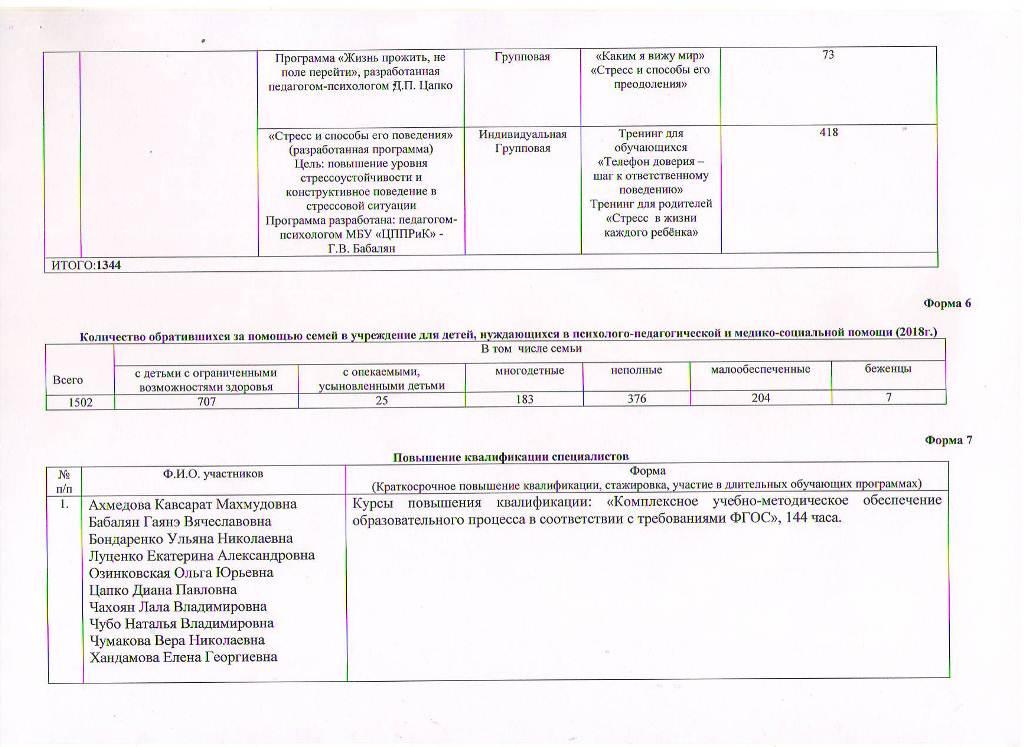 Годовой отчет о деятельности МБУ ЦППРиК Лист 4