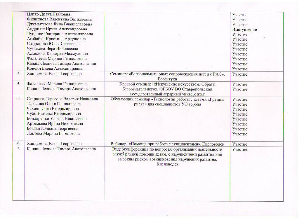 Годовой отчет о деятельности МБУ ЦППРиК Лист 6