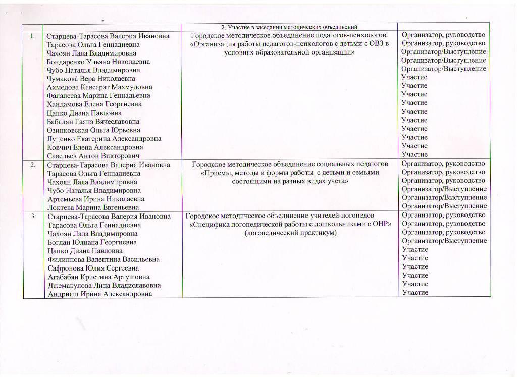 Годовой отчет о деятельности МБУ ЦППРиК Лист 7