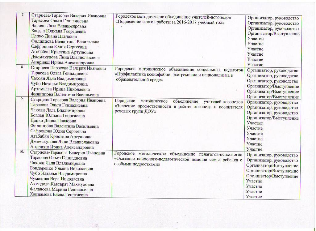 Годовой отчет о деятельности МБУ ЦППРиК за 2017 год Лист 11