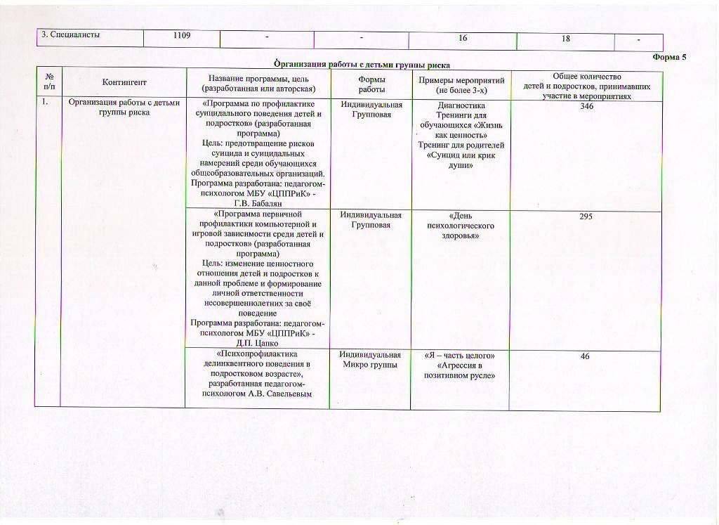 Годовой отчет о деятельности МБУ ЦППРиК за 2017 год Лист 3