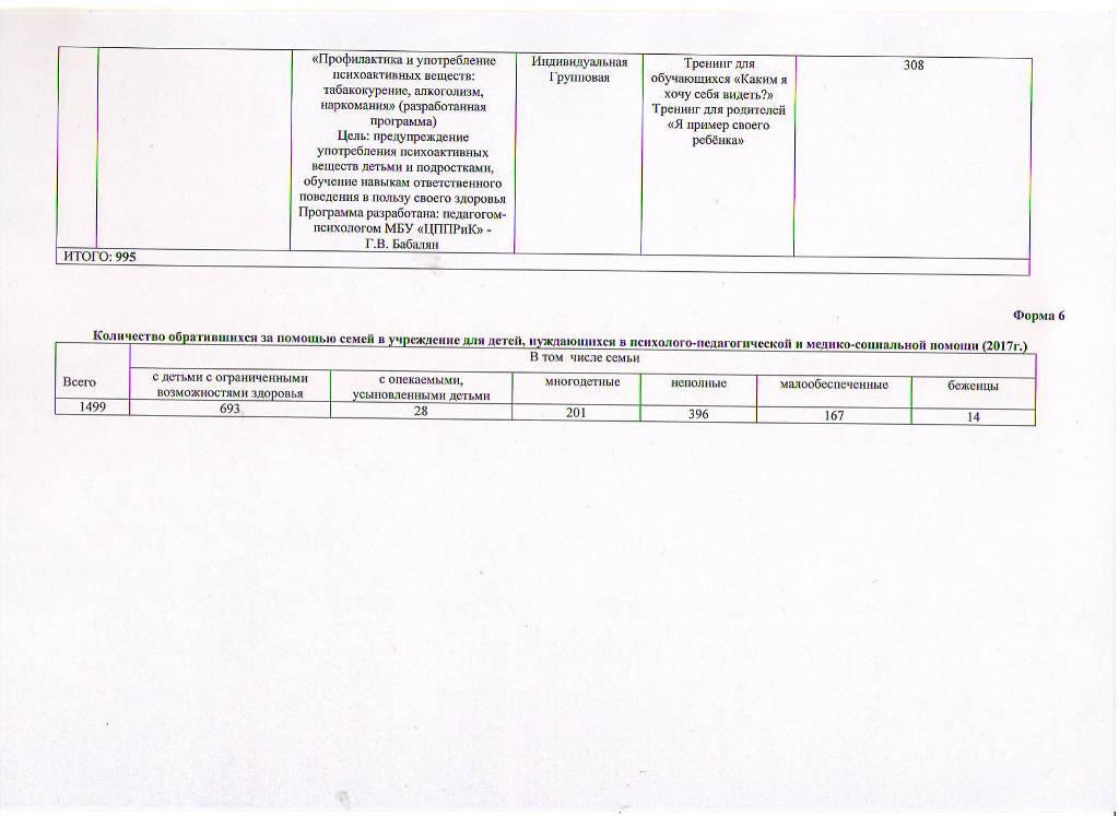 Годовой отчет о деятельности МБУ ЦППРиК за 2017 год Лист 4