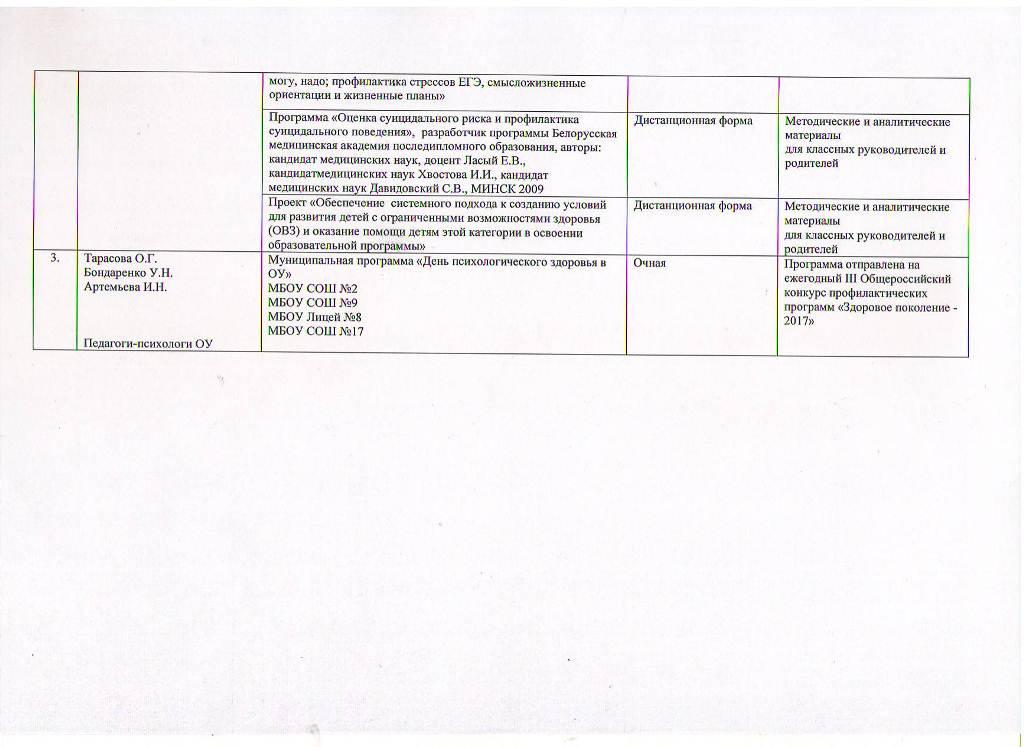 Годовой отчет о деятельности психологической службы образования за 2017 год Лист 10