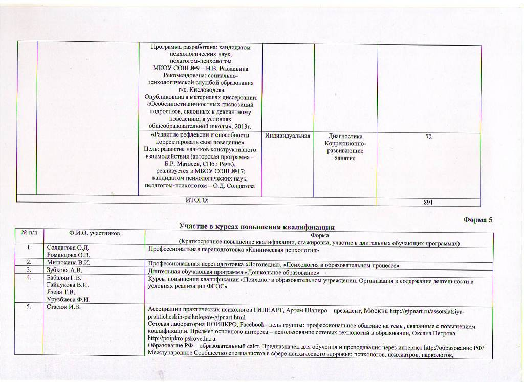 Годовой отчет о деятельности психологической службы образования за 2017 год Лист 4