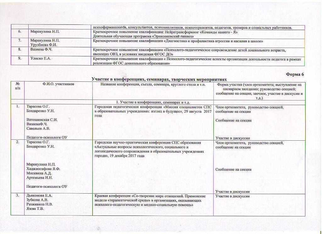 Годовой отчет о деятельности психологической службы образования за 2017 год Лист 5