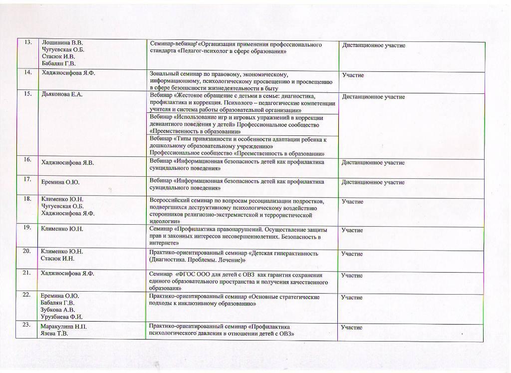 Годовой отчет о деятельности психологической службы образования за 2017 год Лист 7