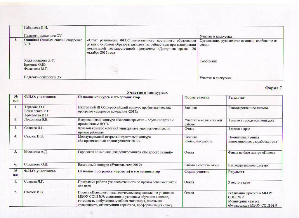 Годовой отчет о деятельности психологической службы образования за 2017 год Лист 9