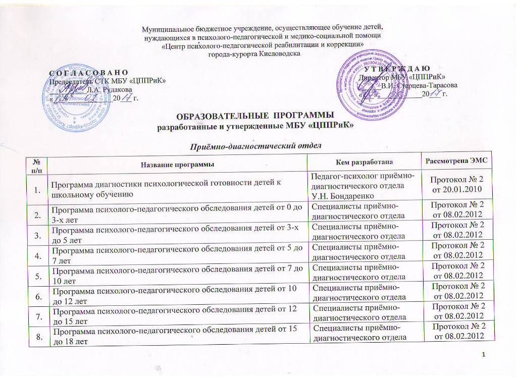 Образовательные программы МБУ ЦППРиК Лист 1