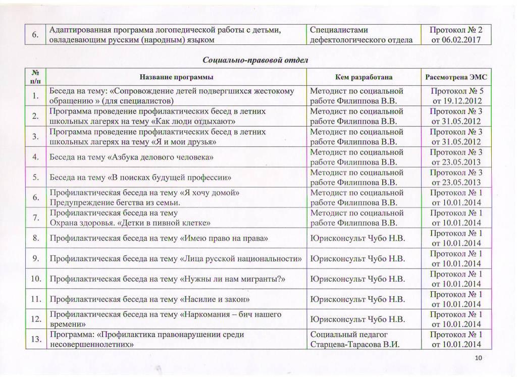 Образовательные программы МБУ ЦППРиК Лист 10