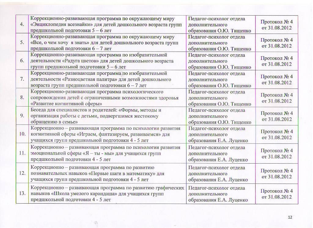 Образовательные программы МБУ ЦППРиК Лист 12