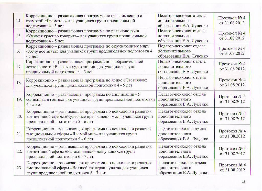 Образовательные программы МБУ ЦППРиК Лист 13