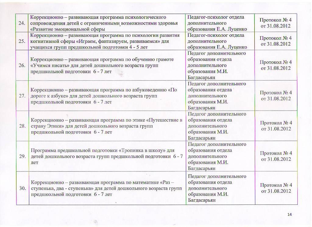 Образовательные программы МБУ ЦППРиК Лист 14