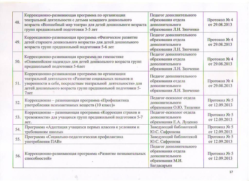 Образовательные программы МБУ ЦППРиК Лист 17