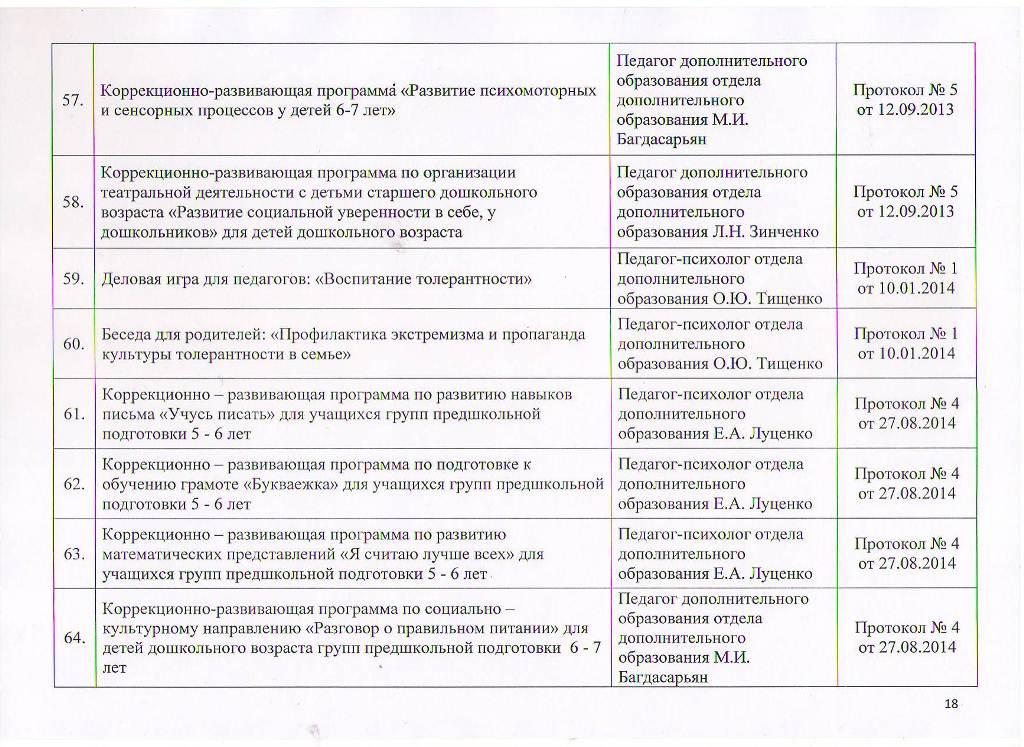 Образовательные программы МБУ ЦППРиК Лист 18