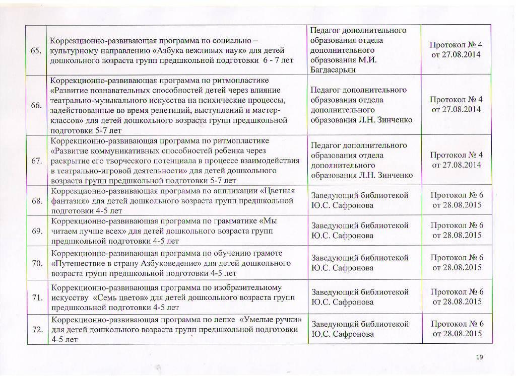 Образовательные программы МБУ ЦППРиК Лист 19