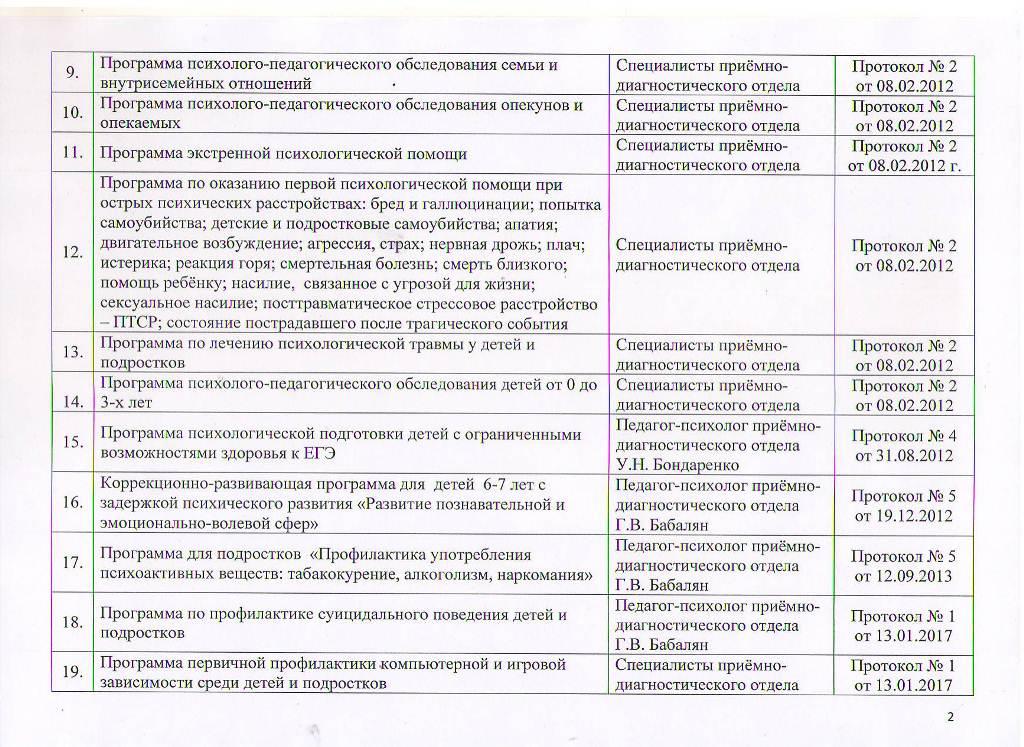 Образовательные программы МБУ ЦППРиК Лист 2