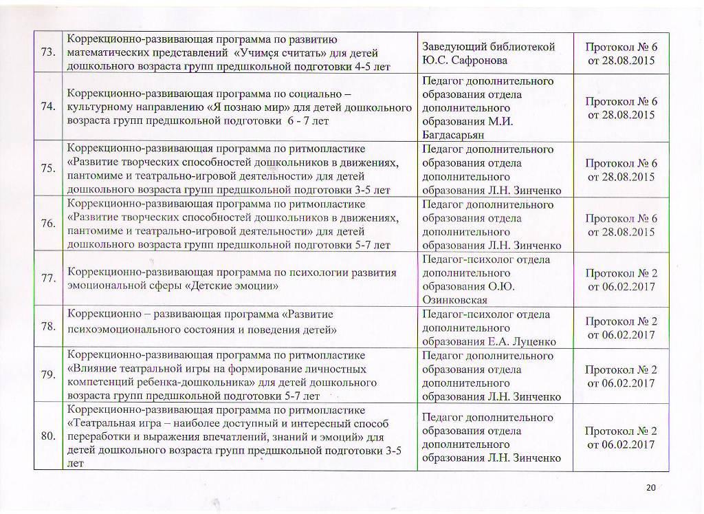 Образовательные программы МБУ ЦППРиК Лист 20