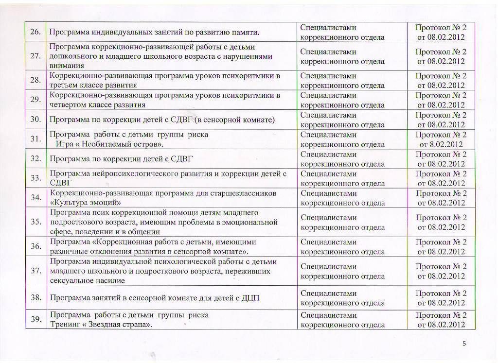 Образовательные программы МБУ ЦППРиК Лист 5