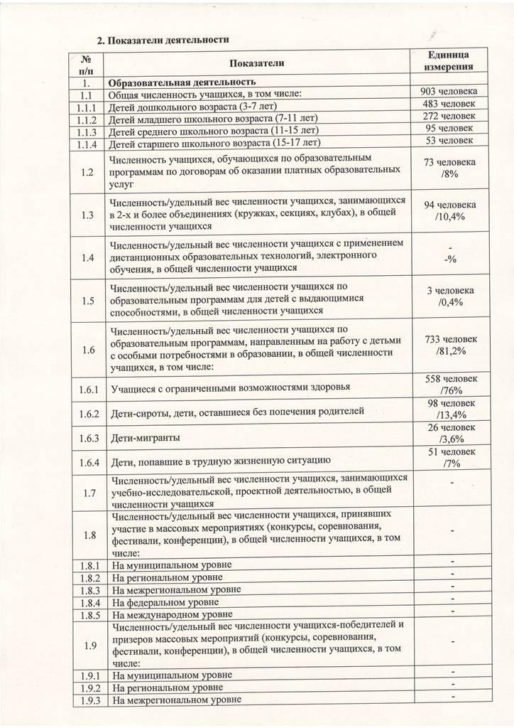 Отчет по самообследованию за 2015 год Лист 2