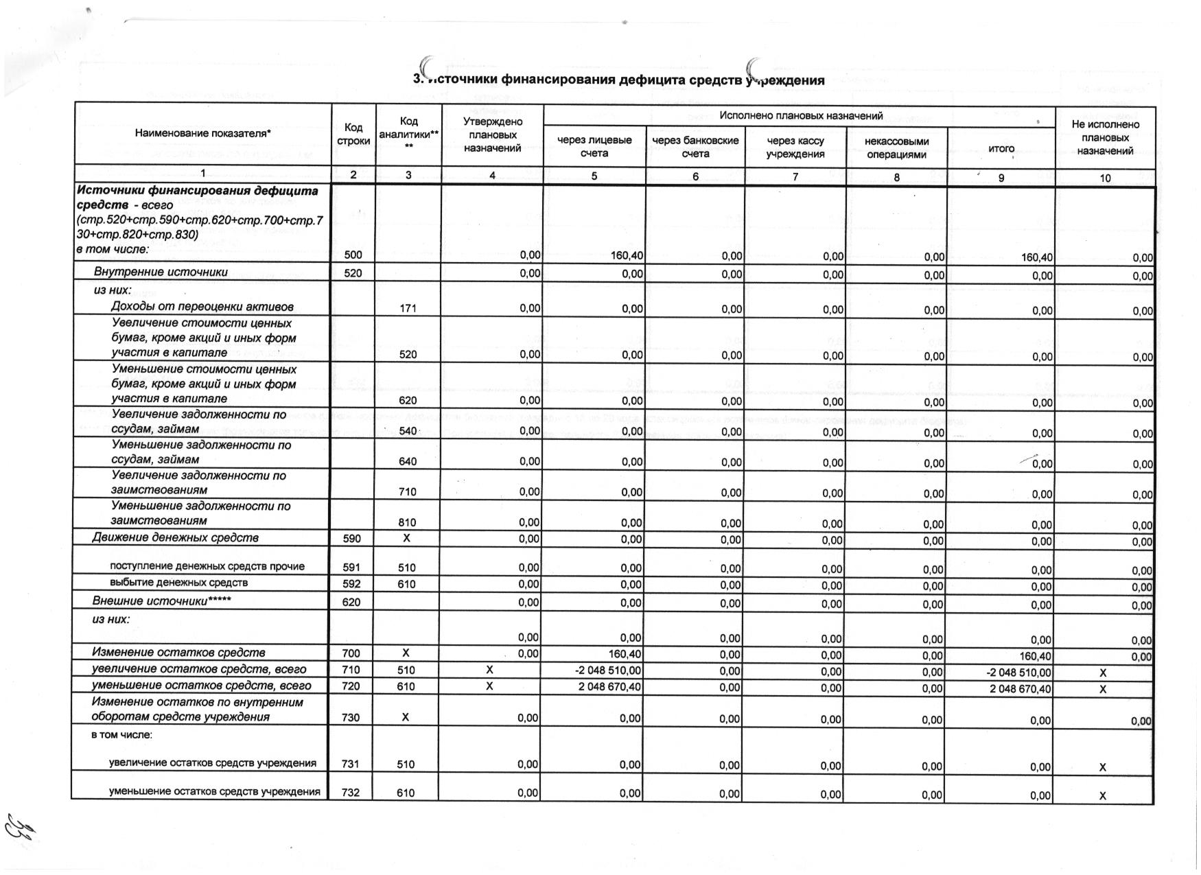 План ФХД собственные доходы МБУ ЦППРиК 2018 3
