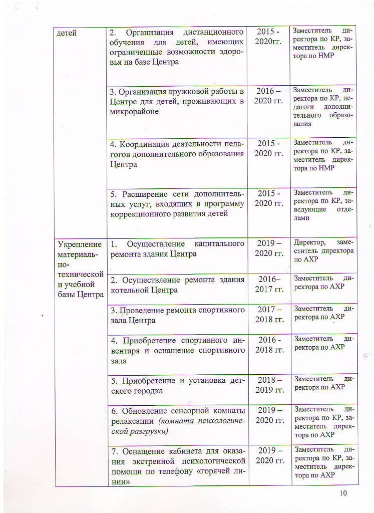 Программа развития МБОУ ЦППРиК на 2015-2020 гг Лист 10
