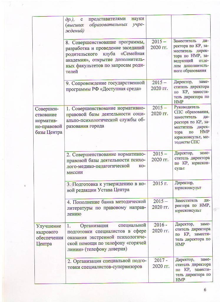 Программа развития МБОУ ЦППРиК на 2015-2020 гг Лист 6