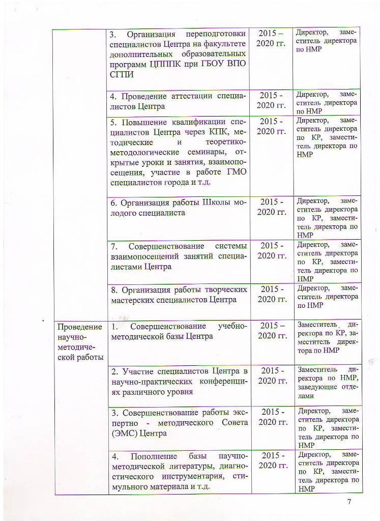 Программа развития МБОУ ЦППРиК на 2015-2020 гг Лист 7