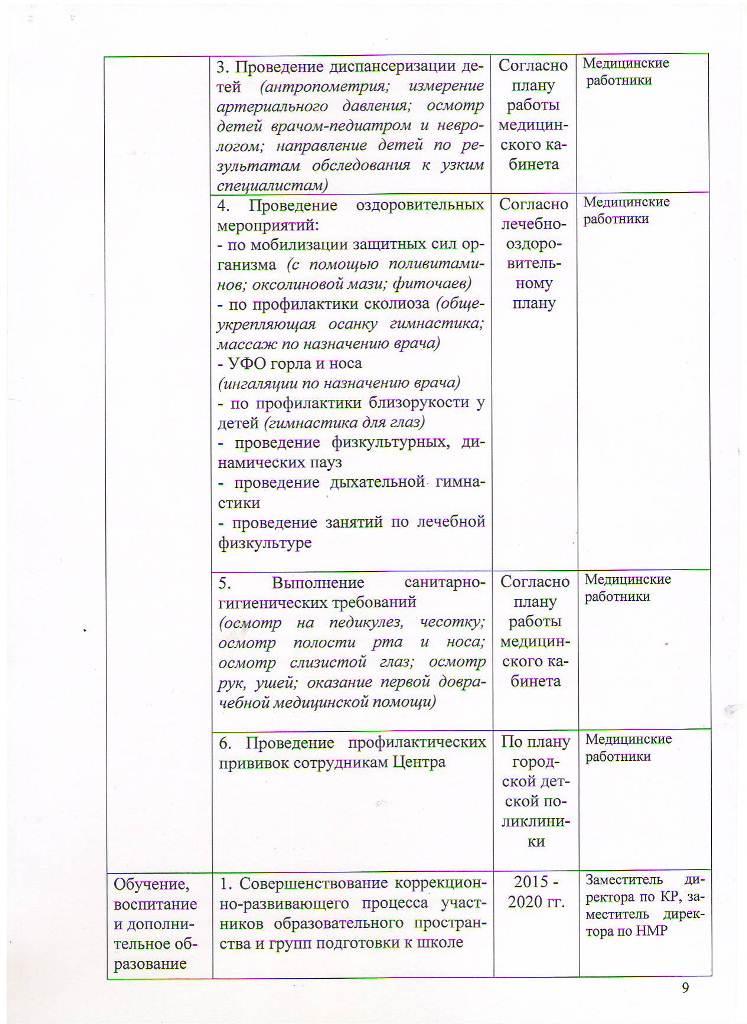 Программа развития МБОУ ЦППРиК на 2015-2020 гг Лист 9