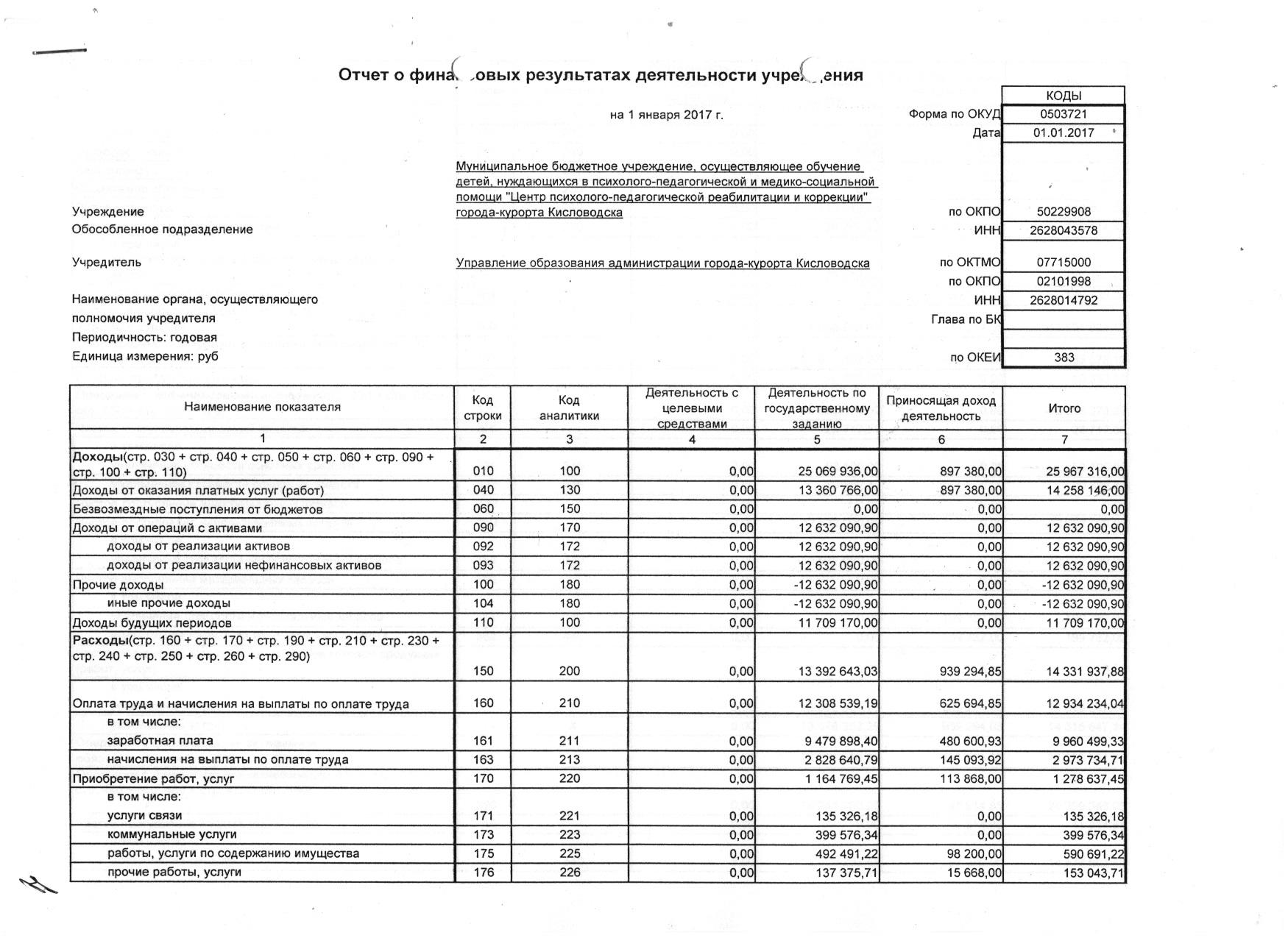 Форма 0503721 Очет о финансовых результатах деятельности МБУ ЦППРиК 2016 1