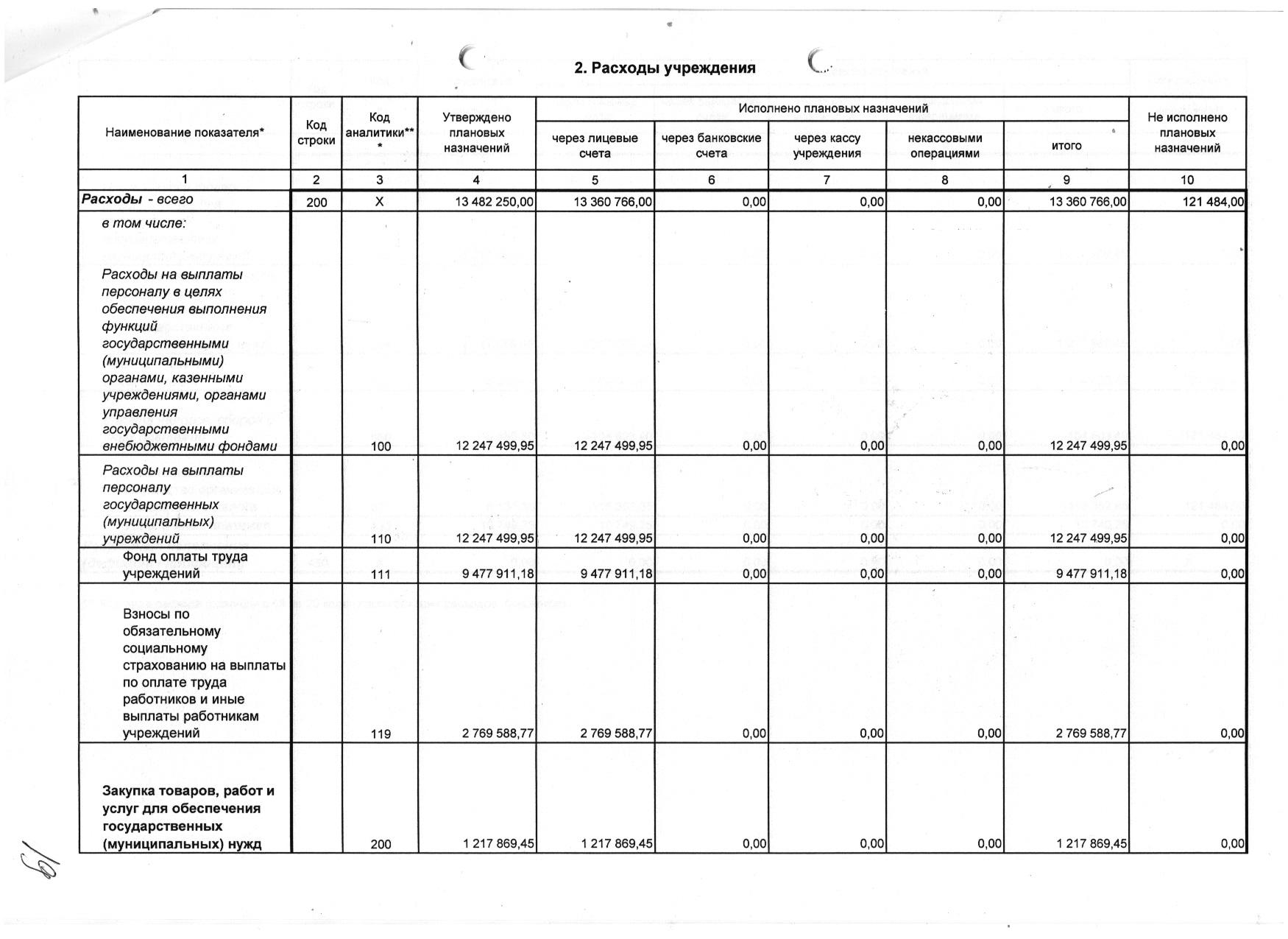 Форма 0503737 Очет об исполнении плана ФХД мун.задание МБУ ЦППРиК 2016 3