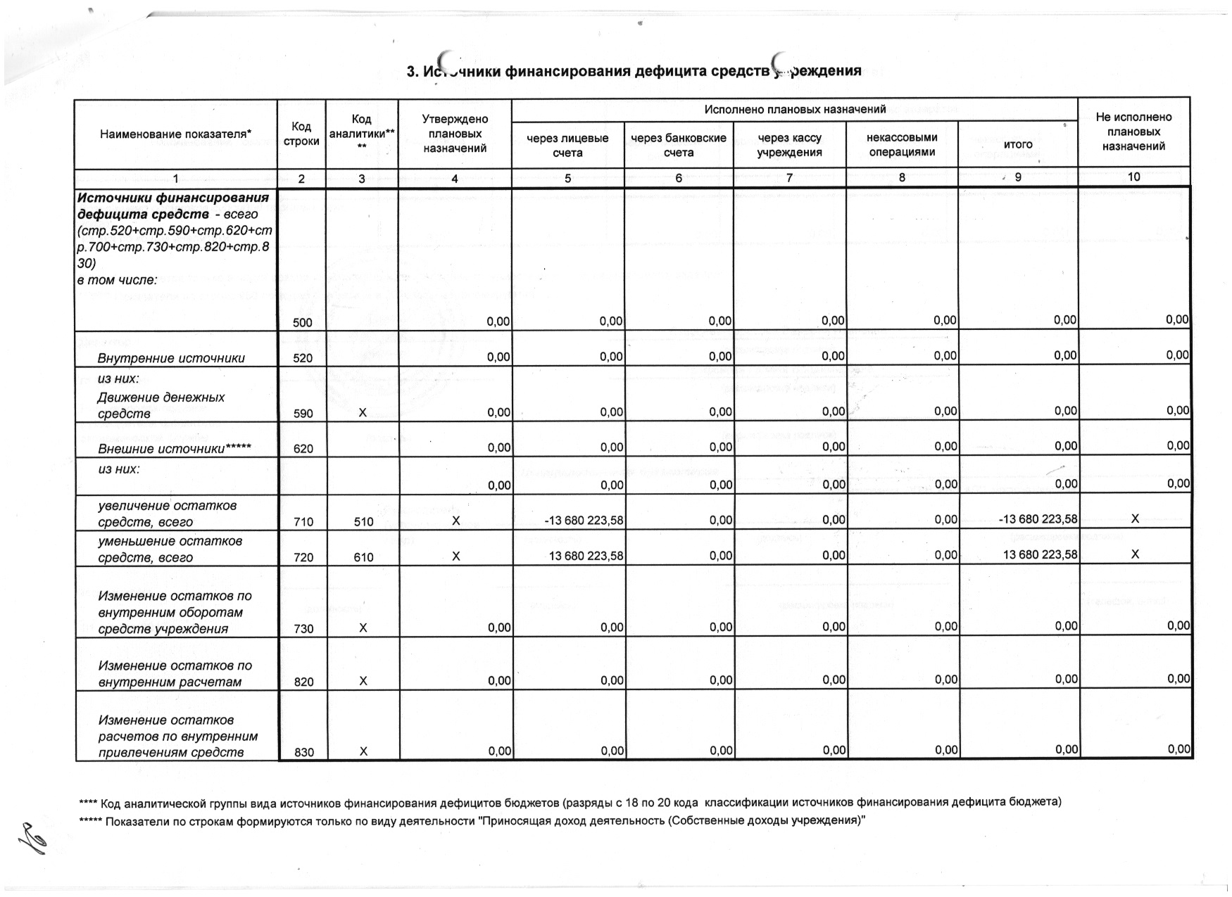 Форма 0503737 Очет об исполнении плана ФХД мун.задание МБУ ЦППРиК 2016 5