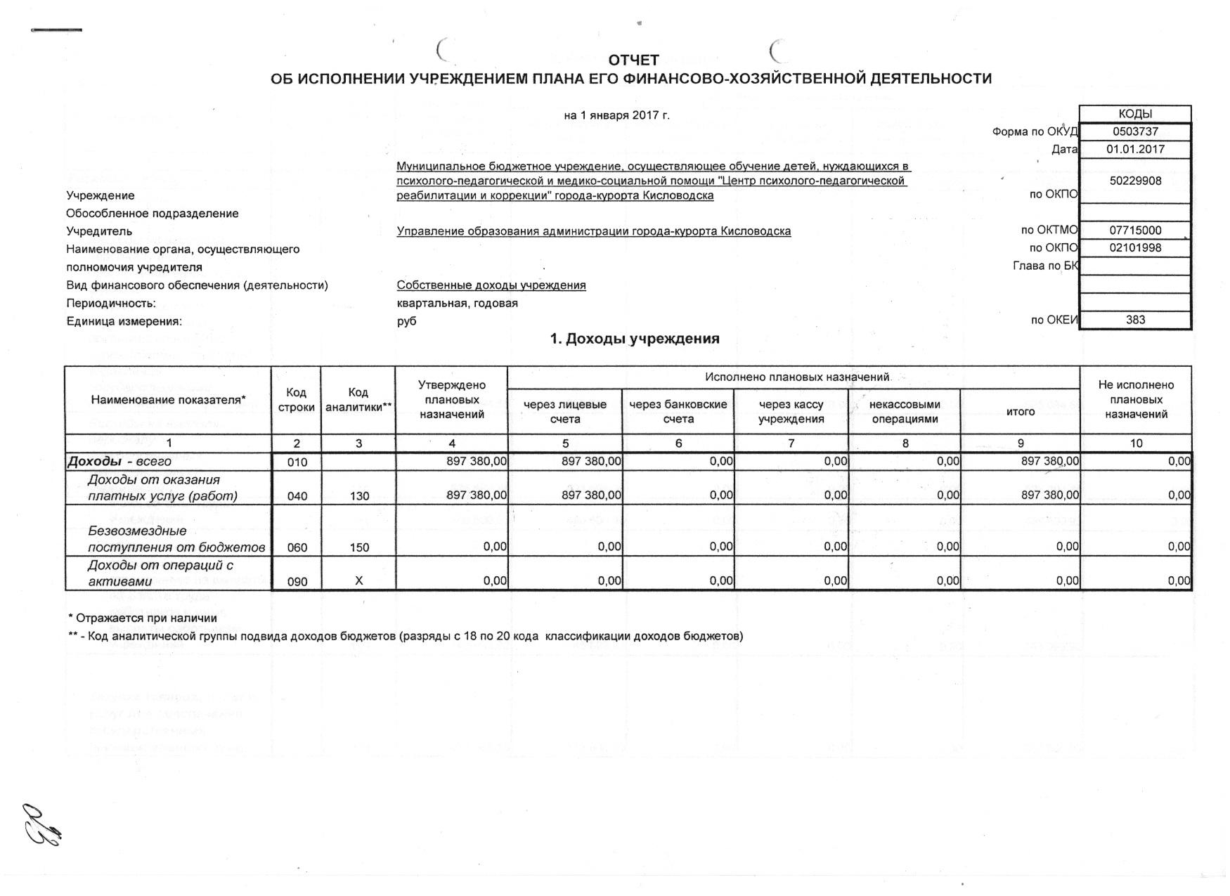 Форма 0503737 Очет об исполнении плана ФХД собственные доходы МБУ ЦППРиК 2016 1