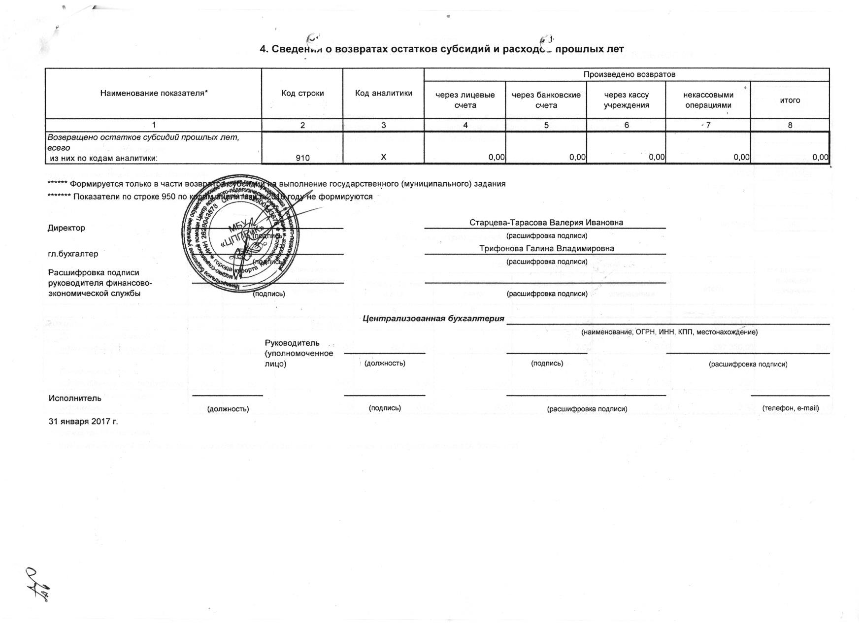Форма 0503737 Очет об исполнении плана ФХД собственные доходы МБУ ЦППРиК 2016 5