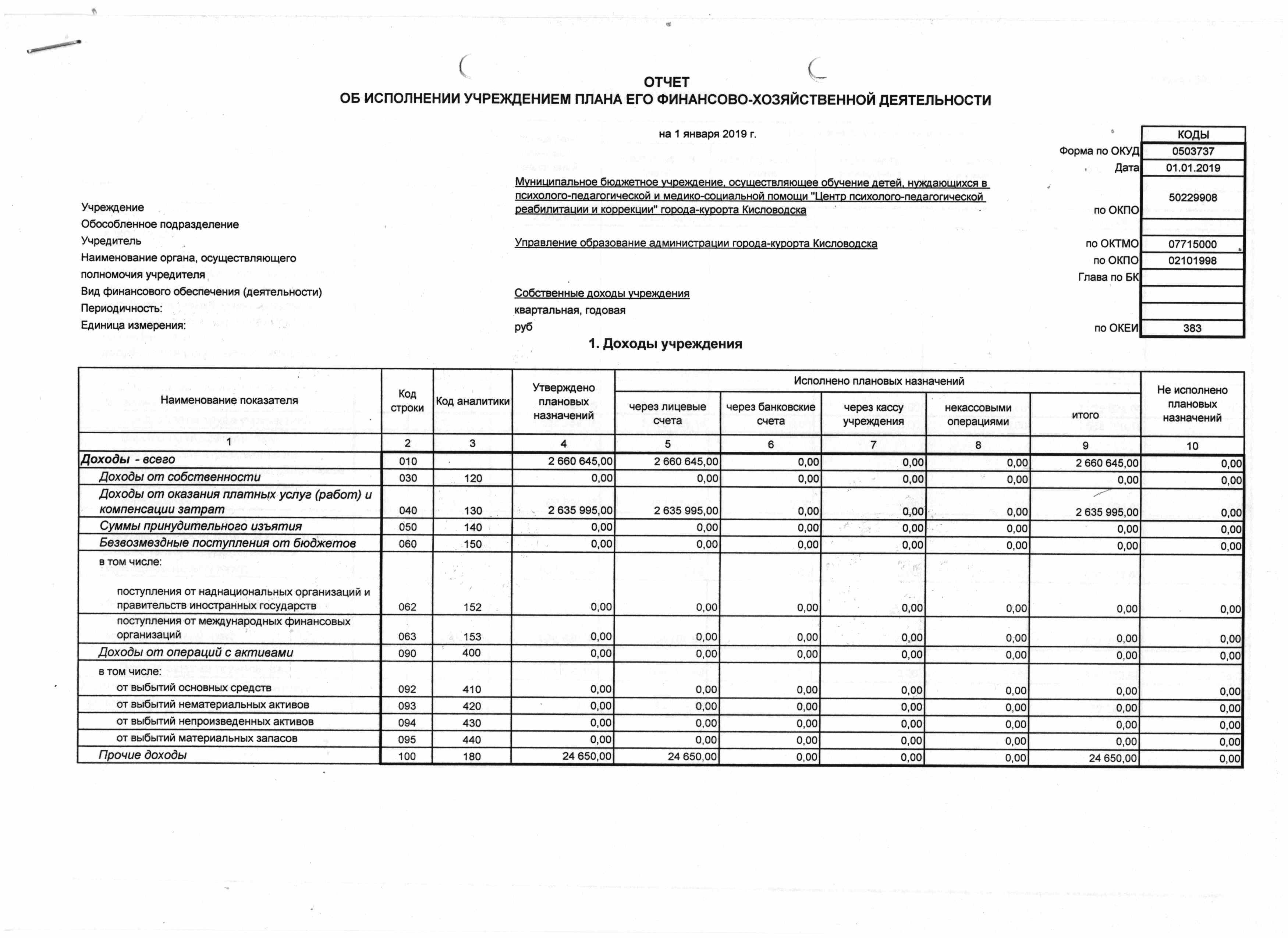 форма 737 Отчет плана ФХД доходы ЦППРиК 2018 1