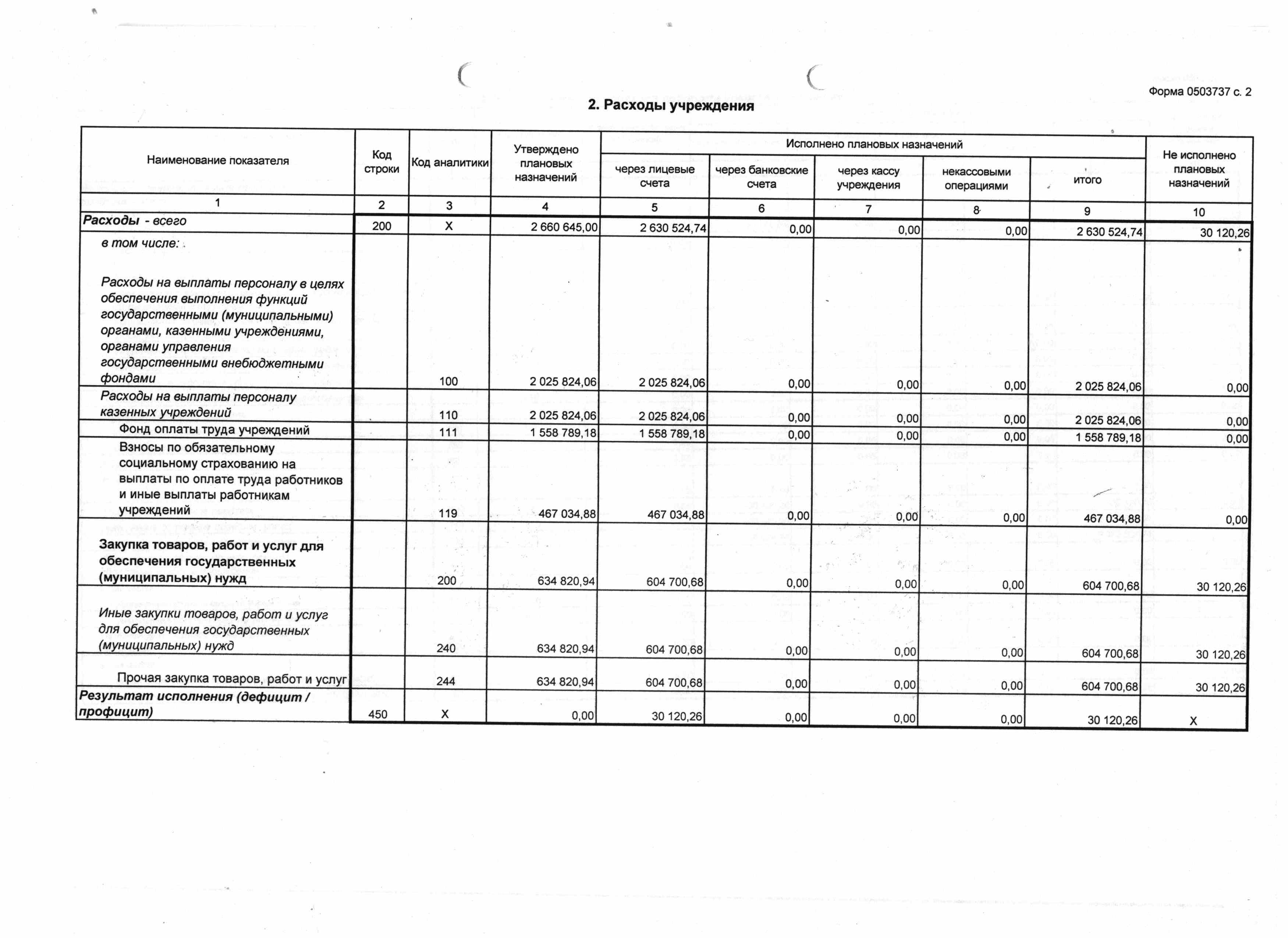 форма 737 Отчет плана ФХД доходы ЦППРиК 2018 2