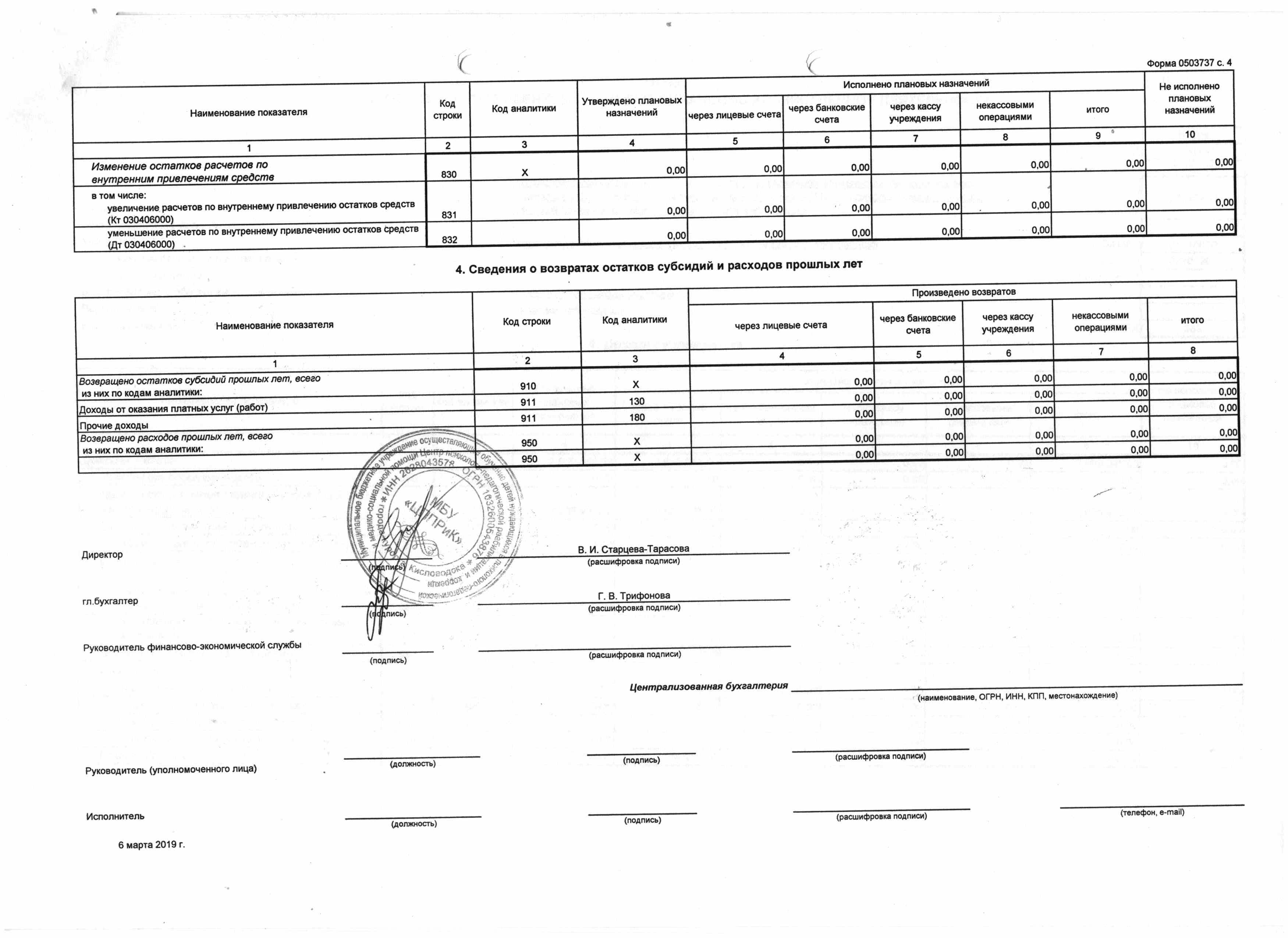 форма 737 Отчет плана ФХД доходы ЦППРиК 2018 4