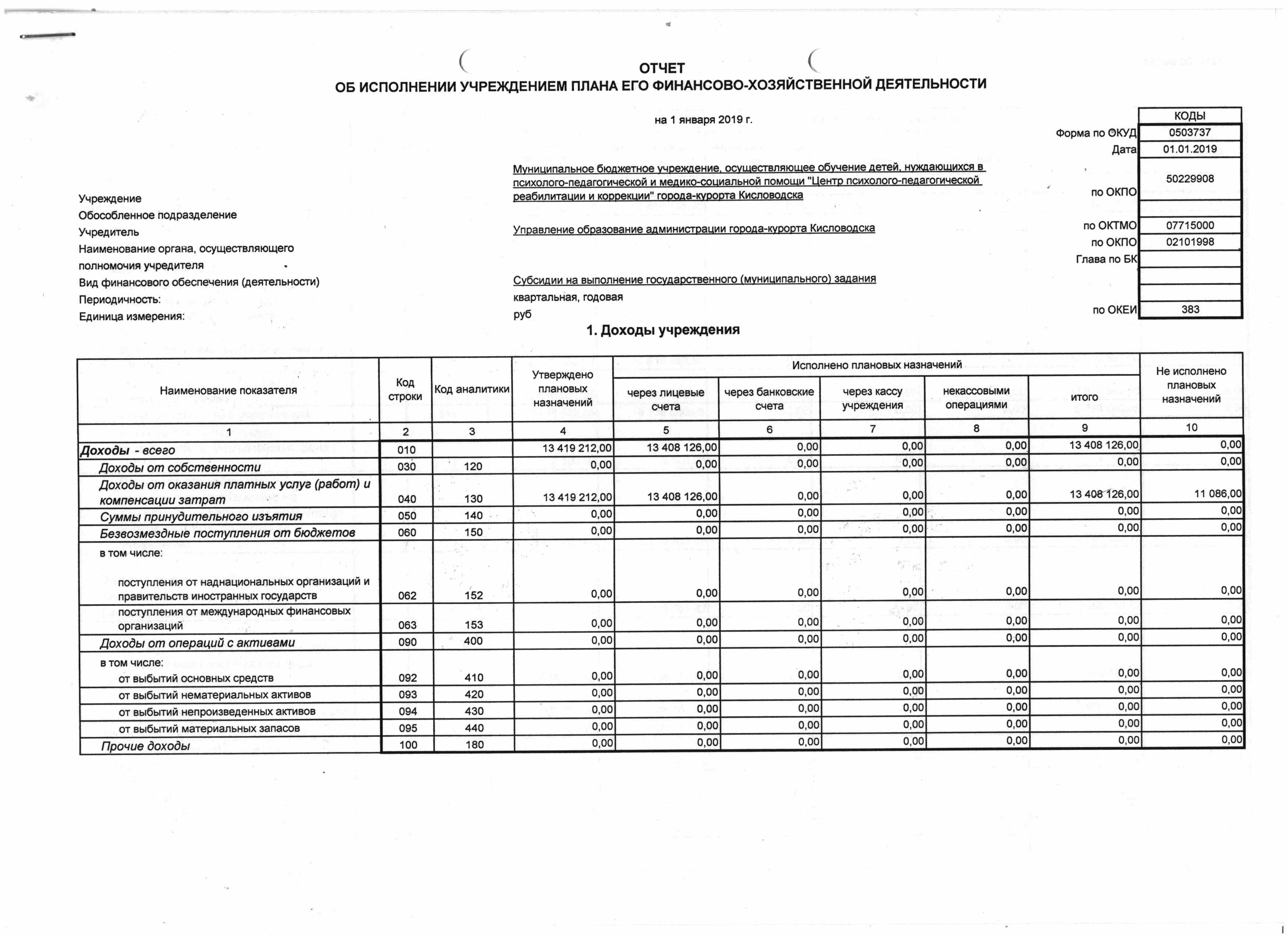 форма 737 Отчет плана ФХД субсидии ЦППРиК 2018 1